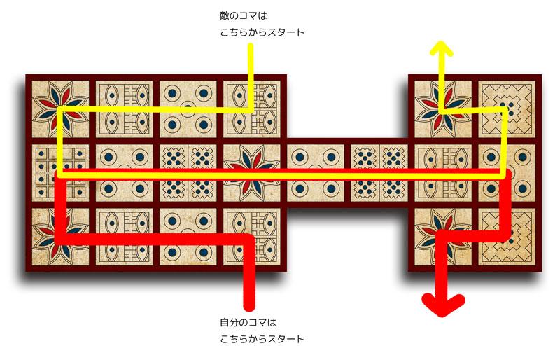 図4a:簡単ルールの進路